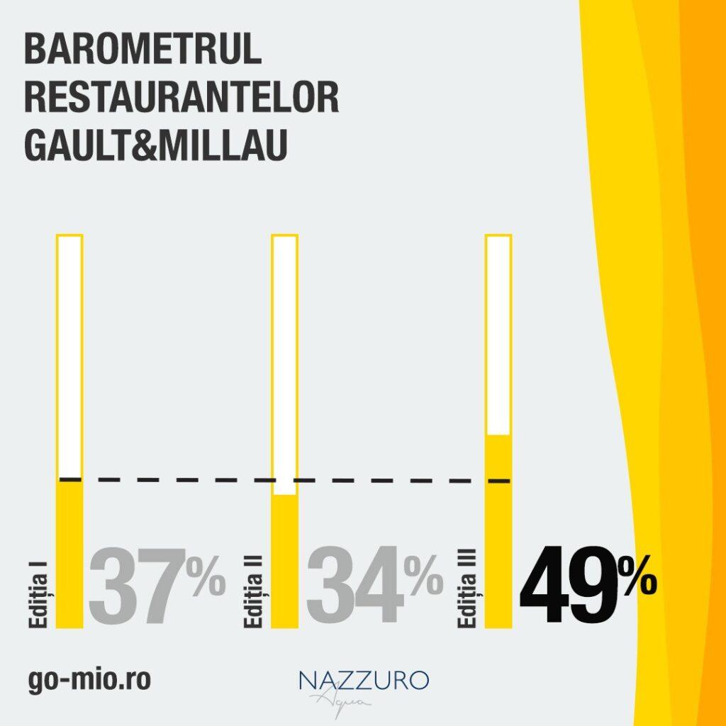 Gault&Millau_Barometrul_Restaurantelor_Editia_III_2021